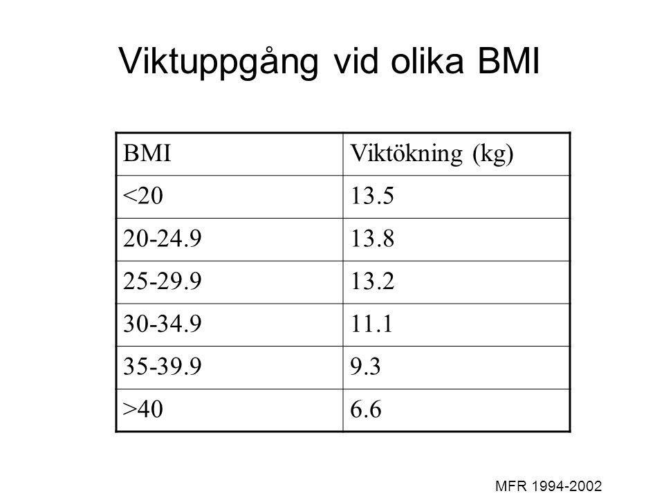 Viktuppgång vid olika BMI BMIViktökning (kg) <2013.5 20-24.913.8 25-29.913.2 30-34.911.1 35-39.99.3 >406.6 MFR 1994-2002