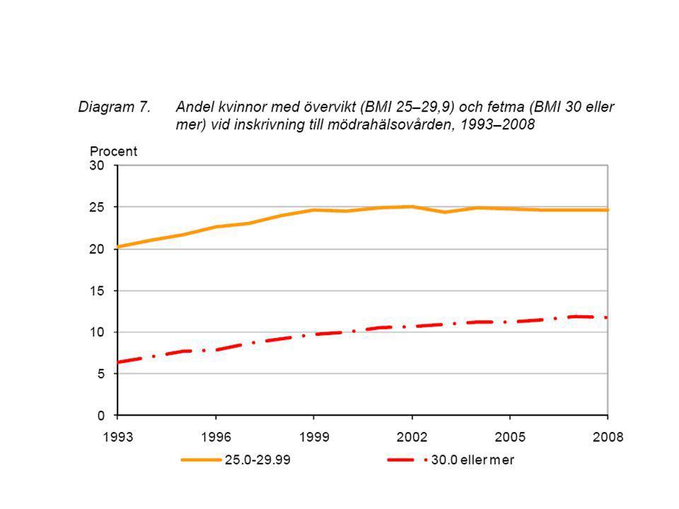 BMI och risken för missbildning Blomberg et al.Birth Defects Res A Clin Mol Teratol.