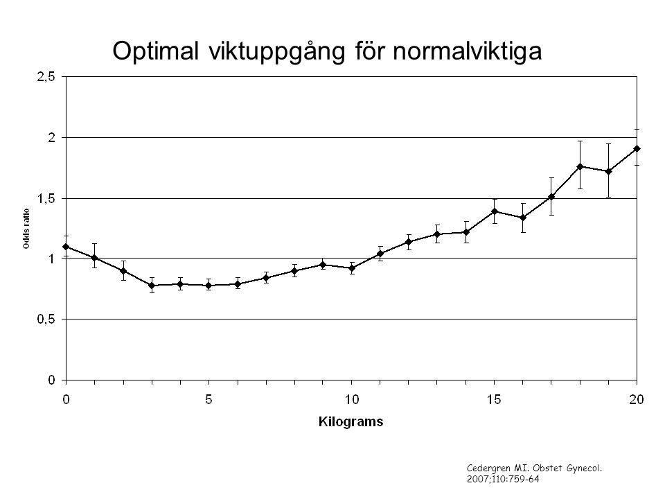 Optimal viktuppgång för normalviktiga Cedergren MI. Obstet Gynecol. 2007;110:759-64