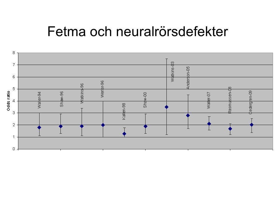 Fetma och neuralrörsdefekter