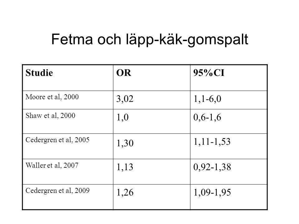 Fetma och läpp-käk-gomspalt StudieOR95%CI Moore et al, 2000 3,021,1-6,0 Shaw et al, 2000 1,00,6-1,6 Cedergren et al, 2005 1,30 1,11-1,53 Waller et al,