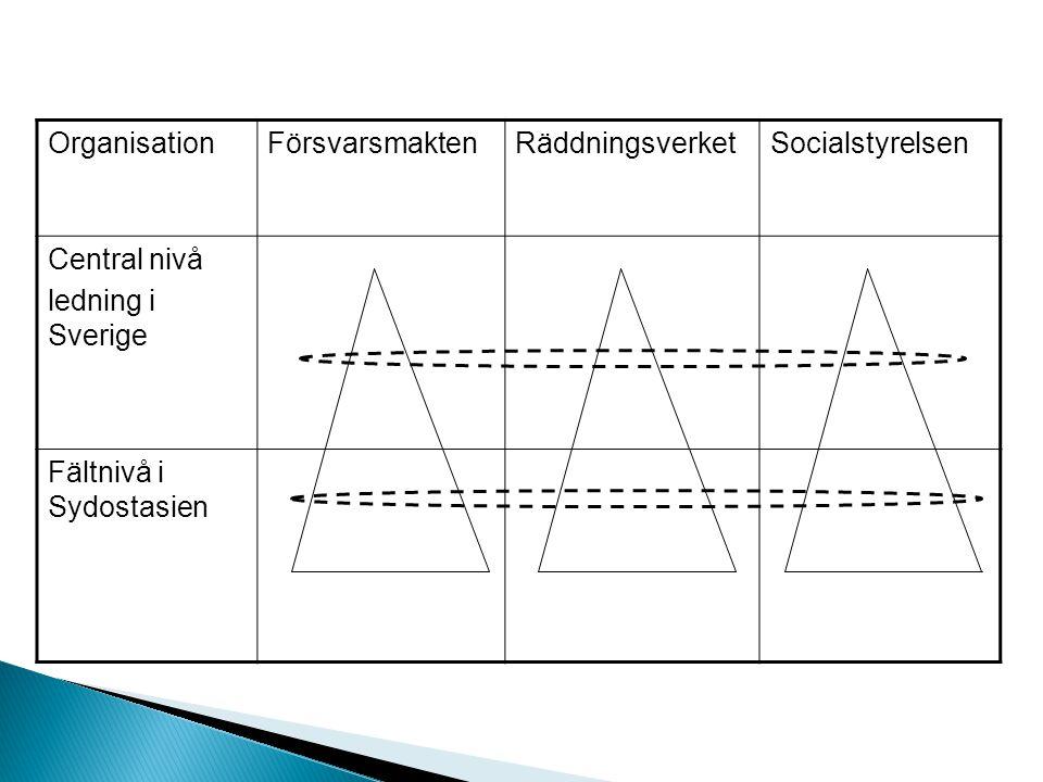 OrganisationFörsvarsmaktenRäddningsverketSocialstyrelsen Central nivå ledning i Sverige Fältnivå i Sydostasien