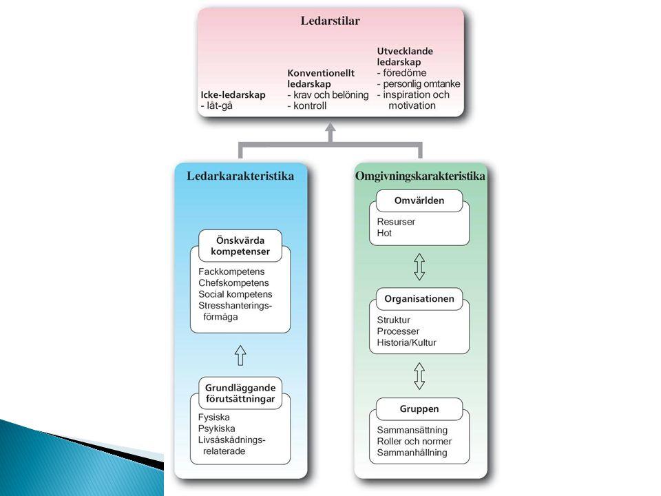 Högre organisatorisk nivå Mellanliggande organisatorisk nivå Lägre organisatorisk nivå Idéer/mentala modeller av Före- bild Länk Tillit Engagemang för VAD Delaktighet Image-orienterad påverkan Handlingsinriktad påverkan VAD att göra HUR få det gjort Brist på tillit Omdefinition av VAD Lydnad nödvändig Filter