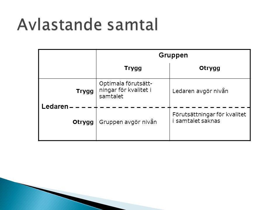 Gruppen TryggOtrygg Trygg Optimala förutsätt- ningar för kvalitet i samtalet Ledaren avgör nivån OtryggGruppen avgör nivån Förutsättningar för kvalite