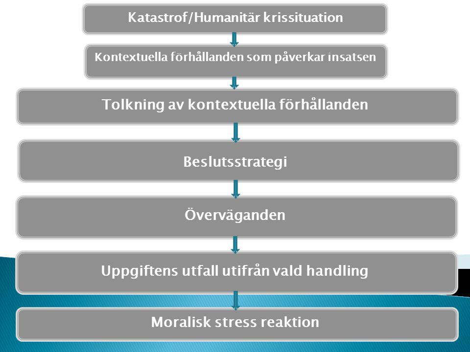 Katastrof/Humanitär krissituation Kontextuella förhållanden som påverkar insatsen Tolkning av kontextuella förhållanden Beslutsstrategi Överväganden U