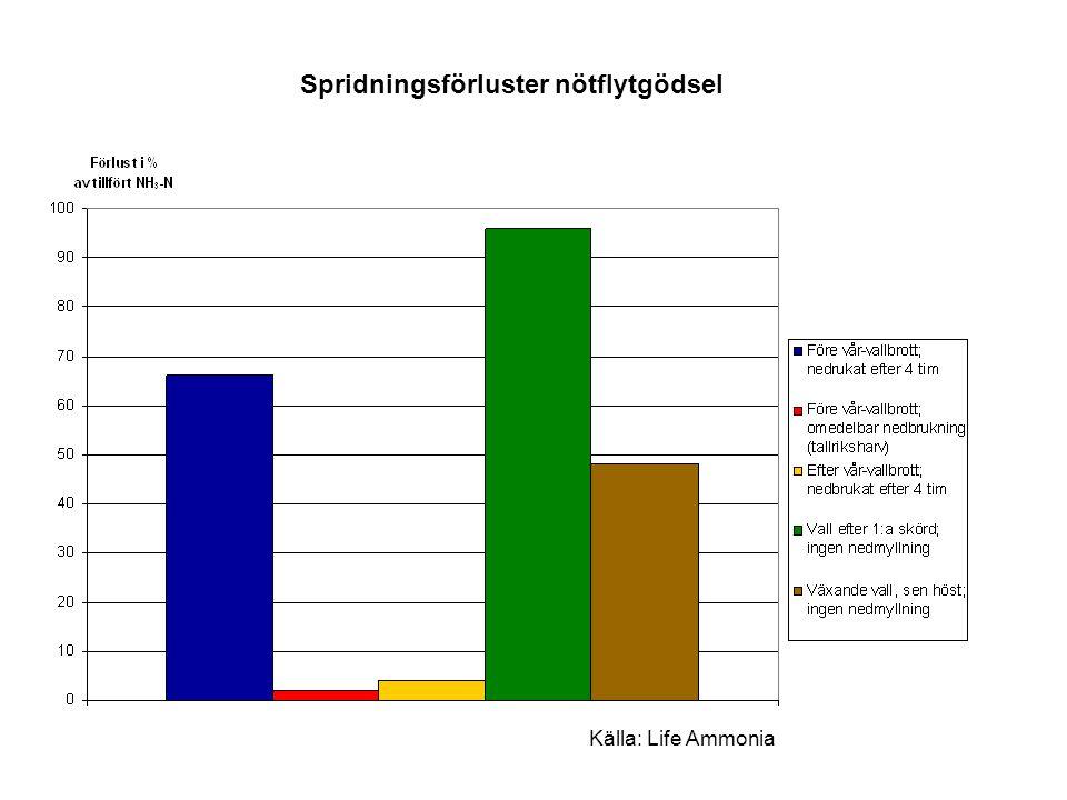 Spridningsförluster nötflytgödsel Källa: Life Ammonia