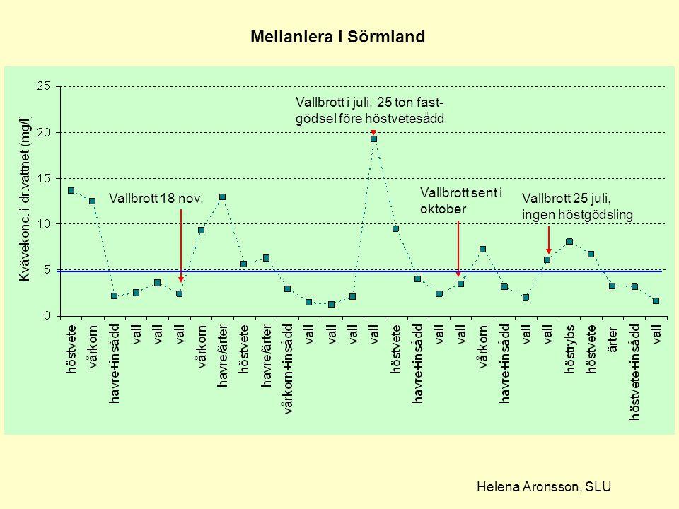 Vallbrott i juli, 25 ton fast- gödsel före höstvetesådd Vallbrott 18 nov. Vallbrott sent i oktober Vallbrott 25 juli, ingen höstgödsling Mellanlera i