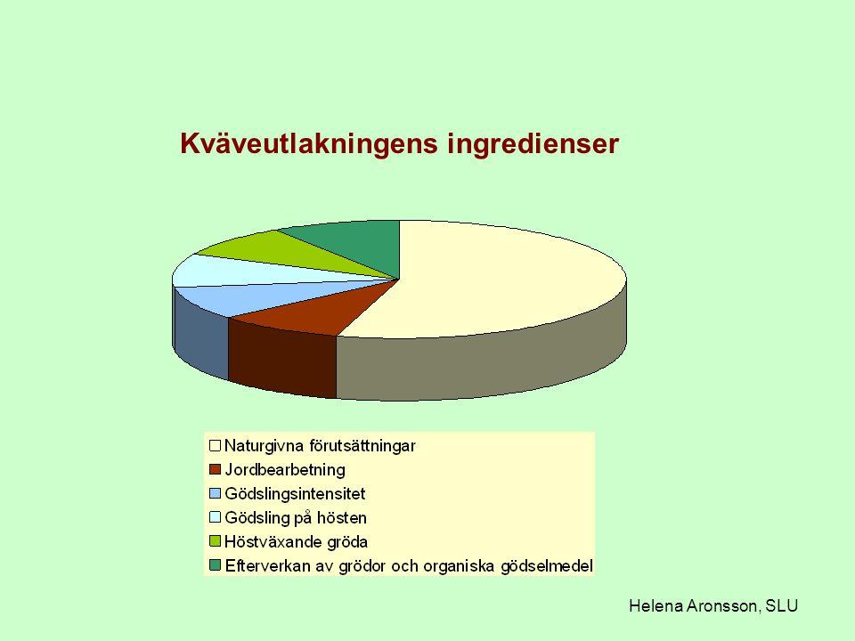 Kväveutlakningens ingredienser Helena Aronsson, SLU