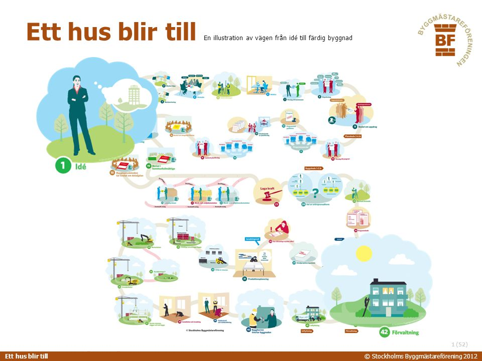 STOCKHOLMS BYGGMÄSTAREFÖRENING 2014-06-24 Ett hus blir till© Stockholms Byggmästareförening 2012 (52) Ett hus blir till En illustration av vägen från idé till färdig byggnad 52