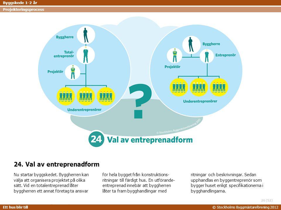 STOCKHOLMS BYGGMÄSTAREFÖRENING 2014-06-24 Ett hus blir till© Stockholms Byggmästareförening 2012 (52) 24. Val av entreprenadform Nu startar byggskedet