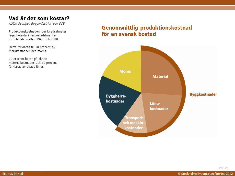 STOCKHOLMS BYGGMÄSTAREFÖRENING 2014-06-24 Ett hus blir till© Stockholms Byggmästareförening 2012 (52) Vad är det som kostar? Källa: Sveriges Byggindus