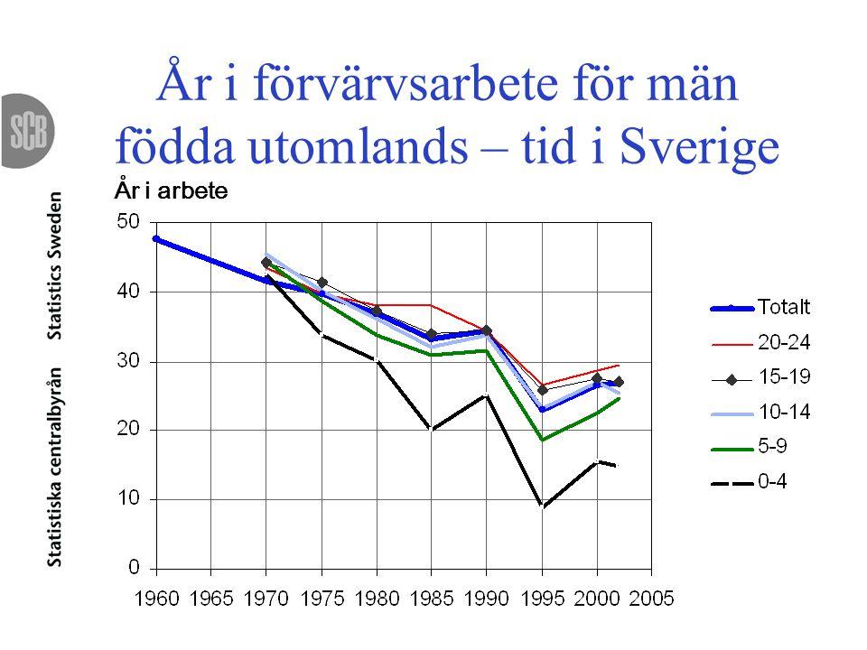 År i förvärvsarbete för män födda utomlands – tid i Sverige År i arbete