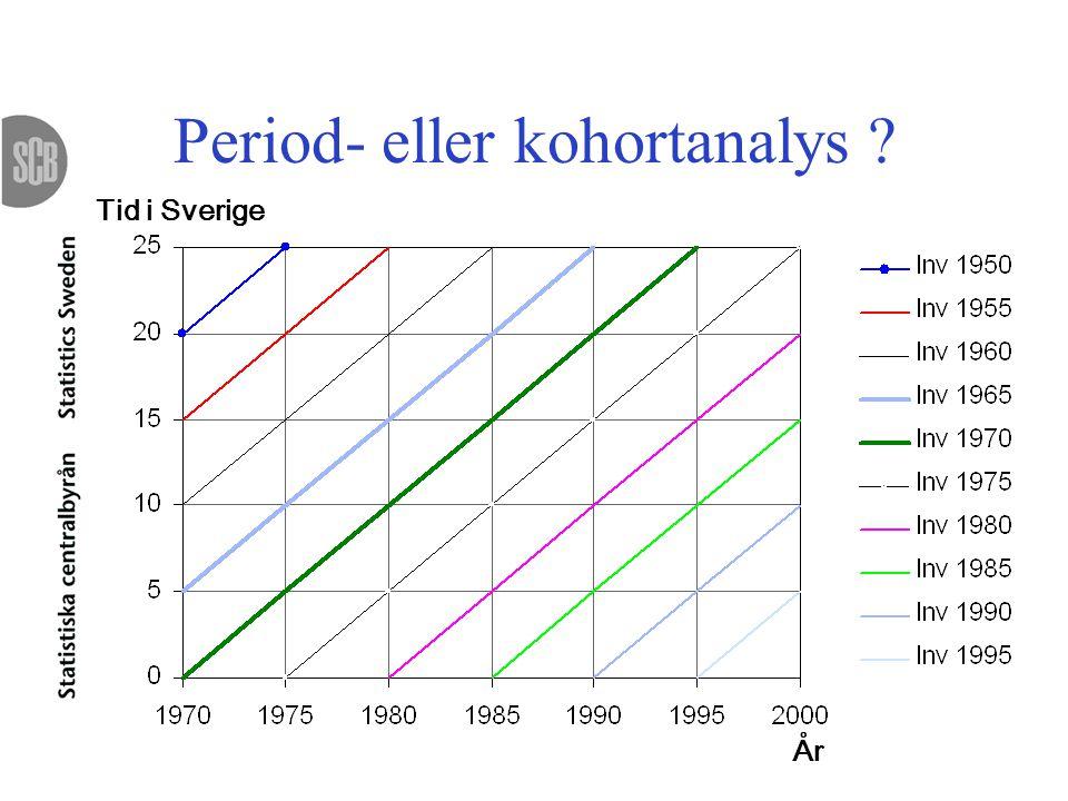 Period- eller kohortanalys ? Tid i Sverige År