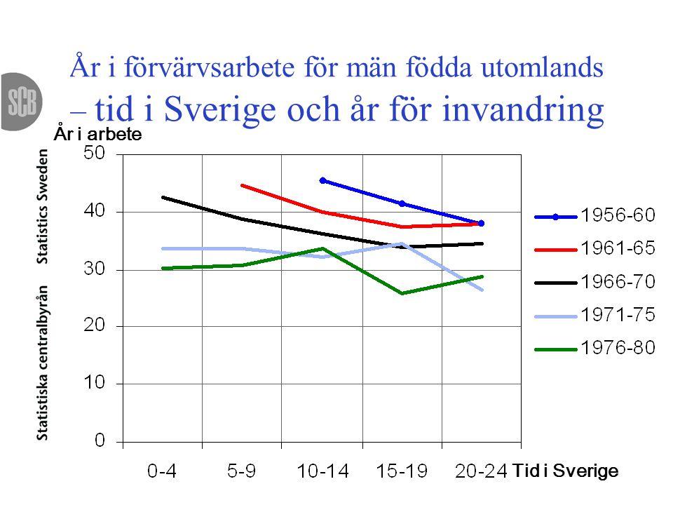 År i förvärvsarbete för män födda utomlands – tid i Sverige och år för invandring År i arbete Tid i Sverige