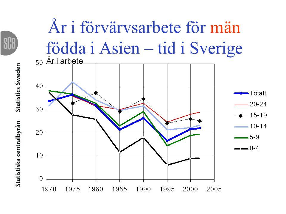 År i förvärvsarbete för män födda i Asien – tid i Sverige År i arbete