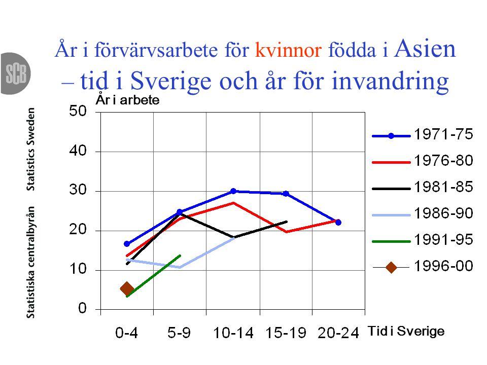 År i förvärvsarbete för kvinnor födda i Asien – tid i Sverige och år för invandring År i arbete Tid i Sverige