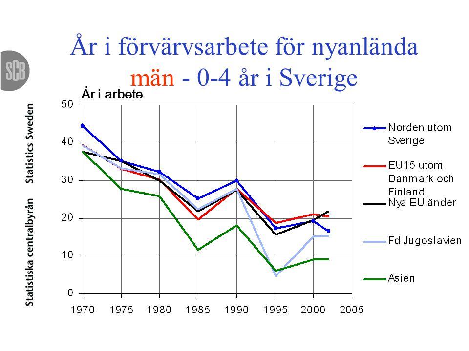 År i förvärvsarbete för nyanlända män - 0-4 år i Sverige År i arbete