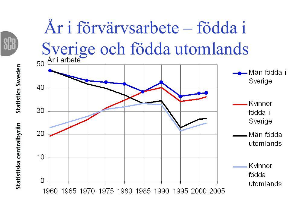 År i förvärvsarbete – födda i Sverige och födda utomlands År i arbete