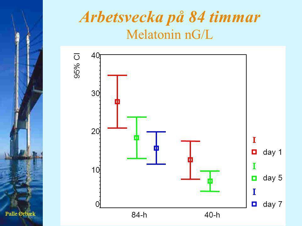 Palle Ørbæk Arbetsvecka på 84 timmar Melatonin nG/L 40-h84-h 95% CI 40 30 20 10 0 day 1 day 5 day 7