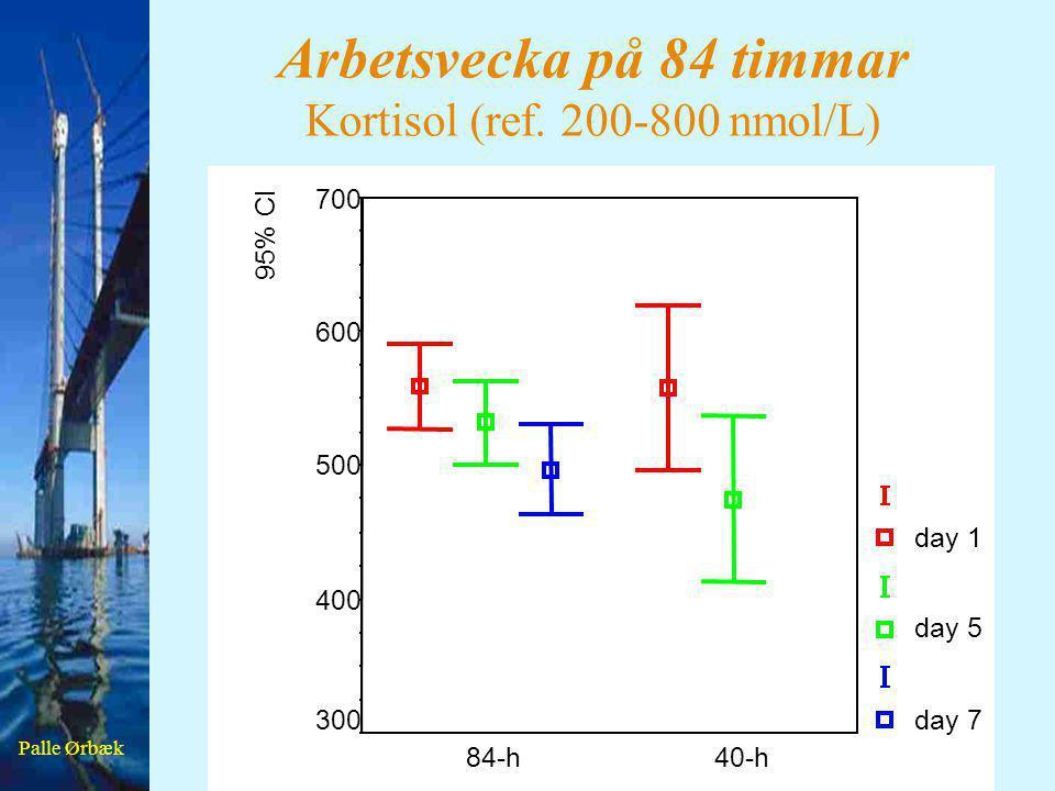 Palle Ørbæk Arbetsvecka på 84 timmar Kortisol (ref. 200-800 nmol/L) 40-h84-h 95% CI 700 600 500 400 300 day 1 day 5 day 7