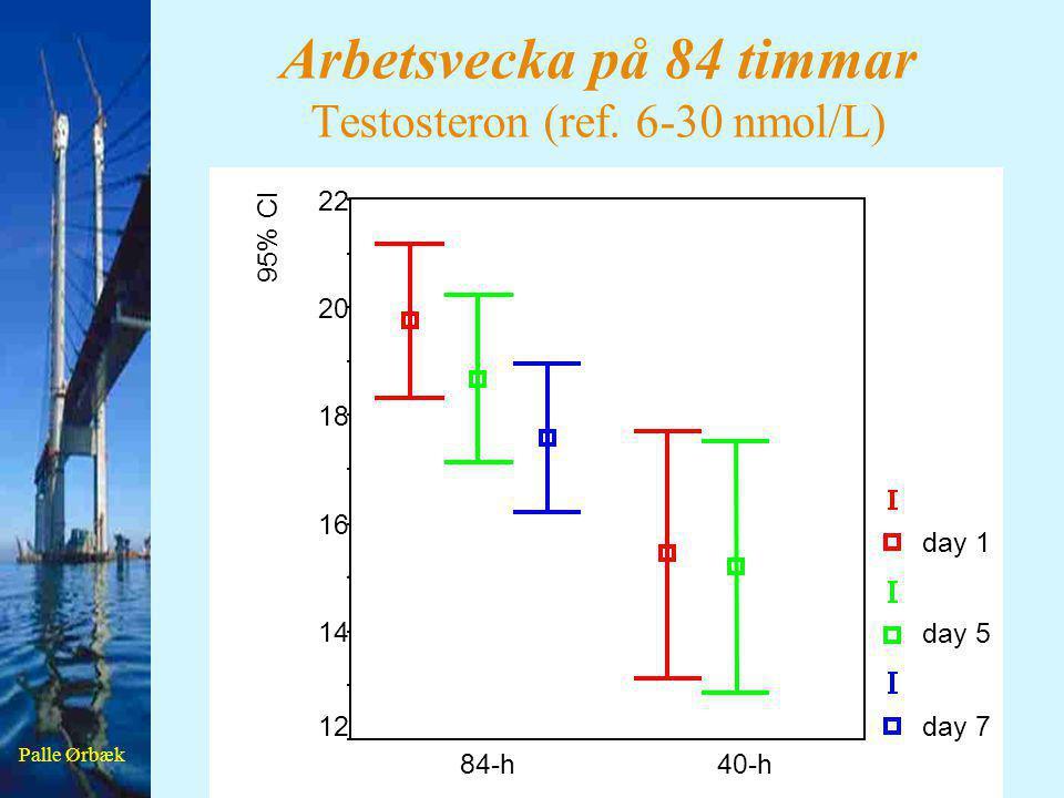 Palle Ørbæk Arbetsvecka på 84 timmar Testosteron (ref. 6-30 nmol/L) 40-h84-h 95% CI 22 20 18 16 14 12 day 1 day 5 day 7