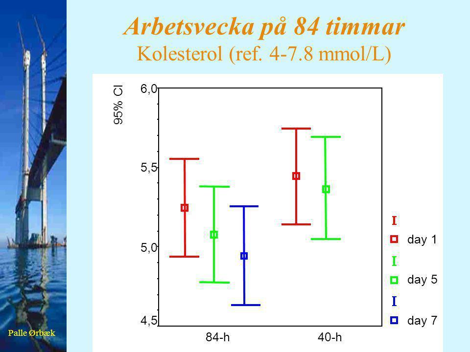 Palle Ørbæk Arbetsvecka på 84 timmar Kolesterol (ref. 4-7.8 mmol/L) 40-h84-h 95% CI 6,0 5,5 5,0 4,5 day 1 day 5 day 7