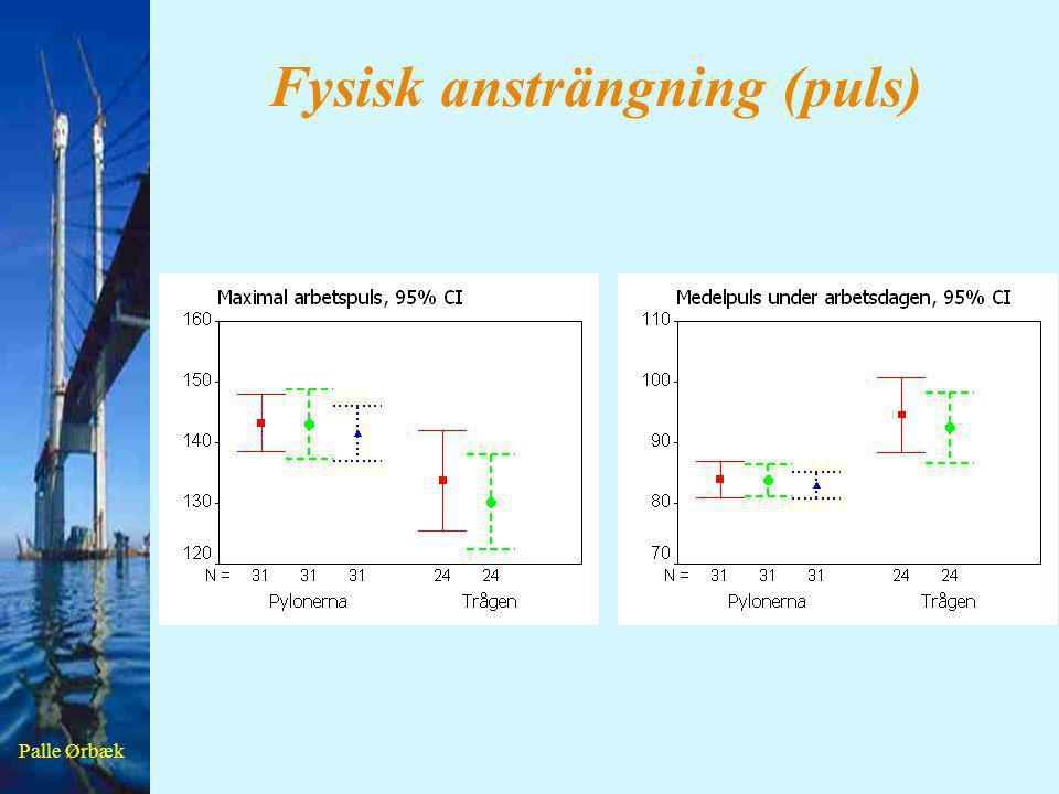 Palle Ørbæk Fysisk ansträngning (puls)