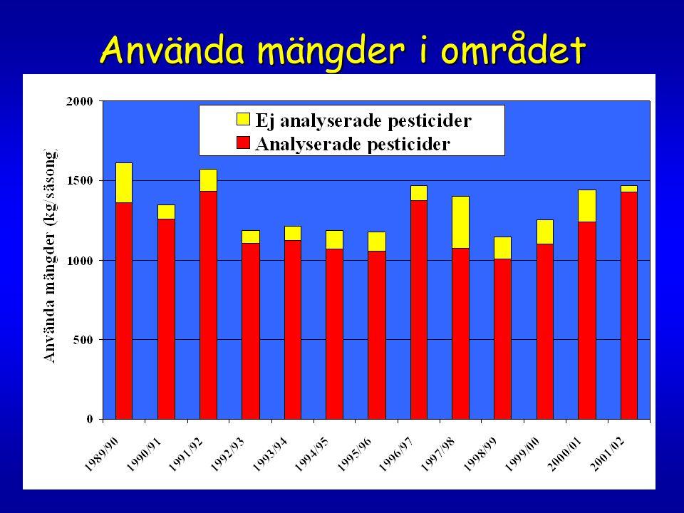 Resultat pesticidhalter  90% minskning av pesticidhalterna ( tidsviktad medelkoncentration maj-september)