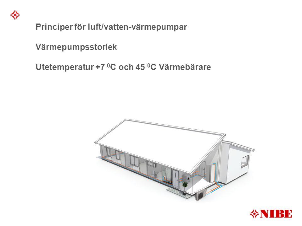 Principer för luft/vatten-värmepumpar Värmepumpsstorlek Utetemperatur +7 0 C och 45 0 C Värmebärare