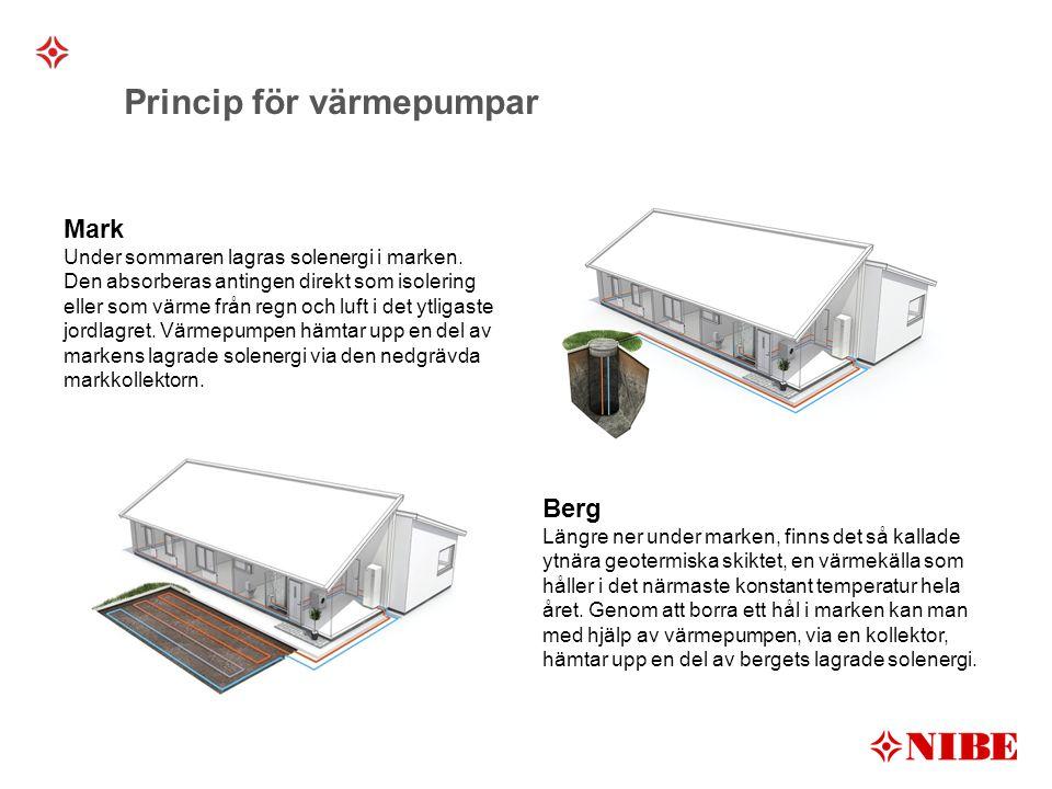 Princip för värmepumpar Mark Under sommaren lagras solenergi i marken.
