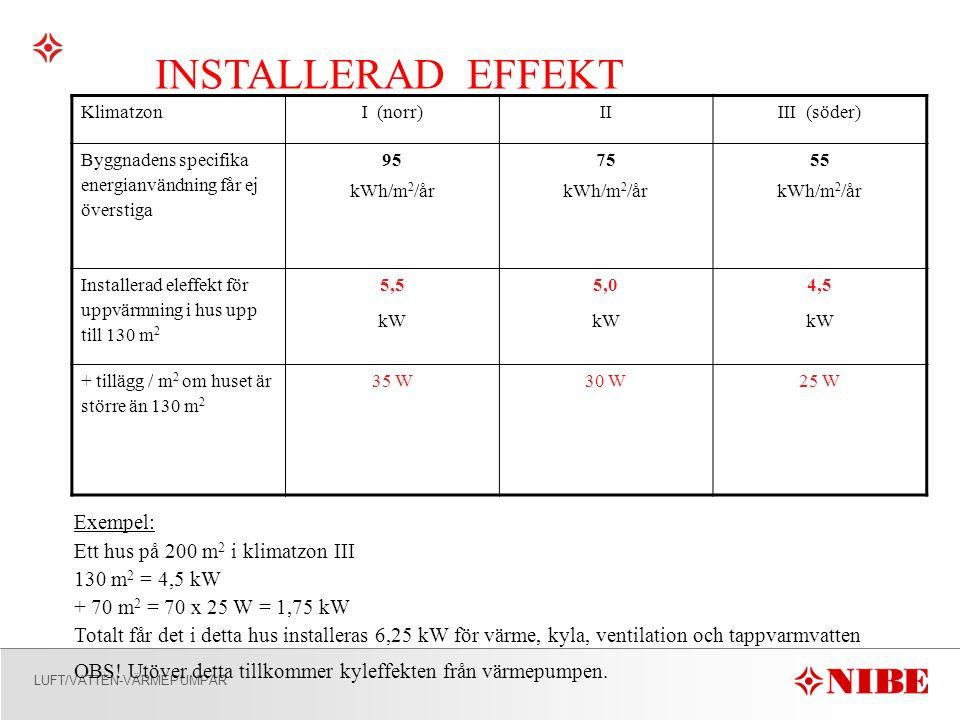 LUFT/VATTEN-VÄRMEPUMPAR INSTALLERAD EFFEKT KlimatzonI (norr)IIIII (söder) Byggnadens specifika energianvändning får ej överstiga 95 kWh/m 2 /år 75 kWh/m 2 /år 55 kWh/m 2 /år Installerad eleffekt för uppvärmning i hus upp till 130 m 2 5,5 kW 5,0 kW 4,5 kW + tillägg / m 2 om huset är större än 130 m 2 35 W30 W25 W Exempel: Ett hus på 200 m 2 i klimatzon III 130 m 2 = 4,5 kW + 70 m 2 = 70 x 25 W = 1,75 kW Totalt får det i detta hus installeras 6,25 kW för värme, kyla, ventilation och tappvarmvatten OBS.