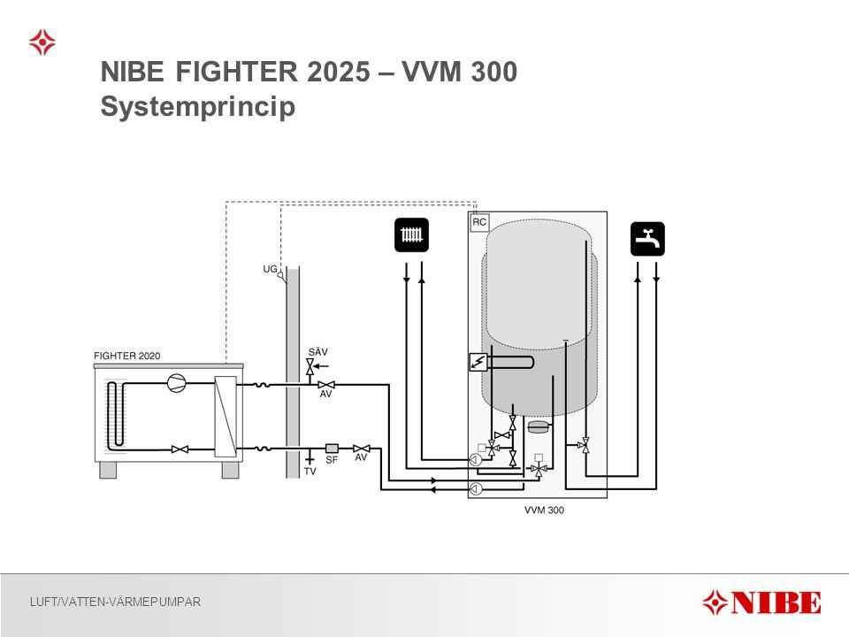 LUFT/VATTEN-VÄRMEPUMPAR NIBE FIGHTER 2025 – VVM 300 Systemprincip