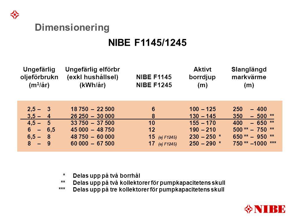 UngefärligUngefärlig elförbrAktivtSlanglängd oljeförbrukn (exkl hushållsel) NIBE F1145borrdjupmarkvärme (m 3 /år)(kWh/år)NIBE F1245(m)(m) *Delas upp på två borrhål **Delas upp på två kollektorer för pumpkapacitetens skull ***Delas upp på tre kollektorer för pumpkapacitetens skull Dimensionering 2,5–318 750–22 5006100–125250–400 3,5–426 250–30 0008130–145350–500** 4,5–533 750–37 50010155–170400–650** 6–6,545 000–48 75012190–210500**–750** 6,5–848 750–60 00015 (ej F1245) 230–250*650**–950** 8–960 000–67 50017 (ej F1245) 250–290*750**–1000*** NIBE F1145/1245