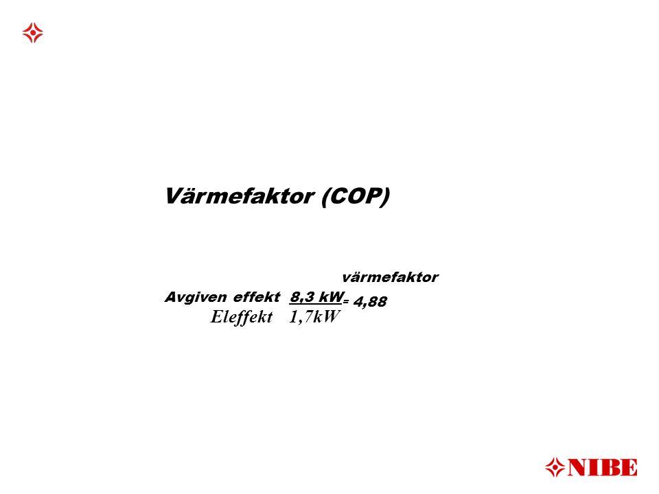 Värmefaktor (COP) värmefaktor Avgiven effekt 8,3 kW = 4,88 Eleffekt 1,7kW