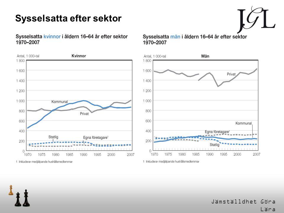 Jämställdhet Göra Lära Personer i åldern 20-64 år efter arbetskraftstillhörighet och vanligen arbetad tid 1970-2007