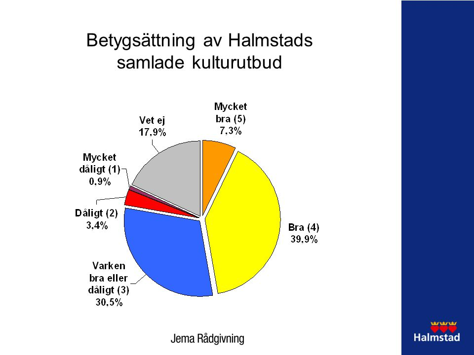Betygsättning av Halmstads samlade kulturutbud
