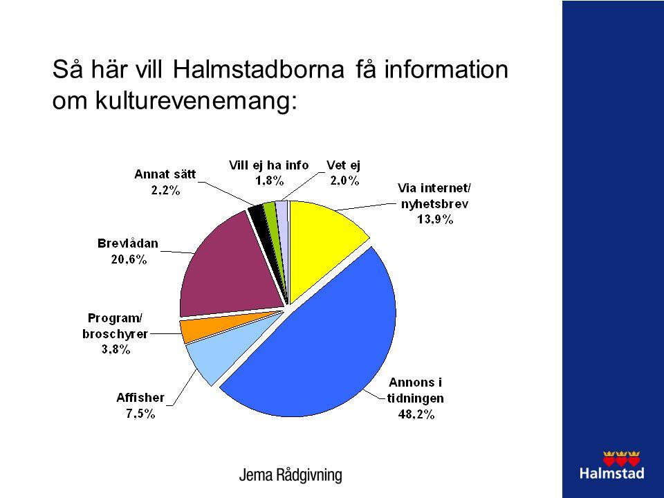 Så här vill Halmstadborna få information om kulturevenemang: