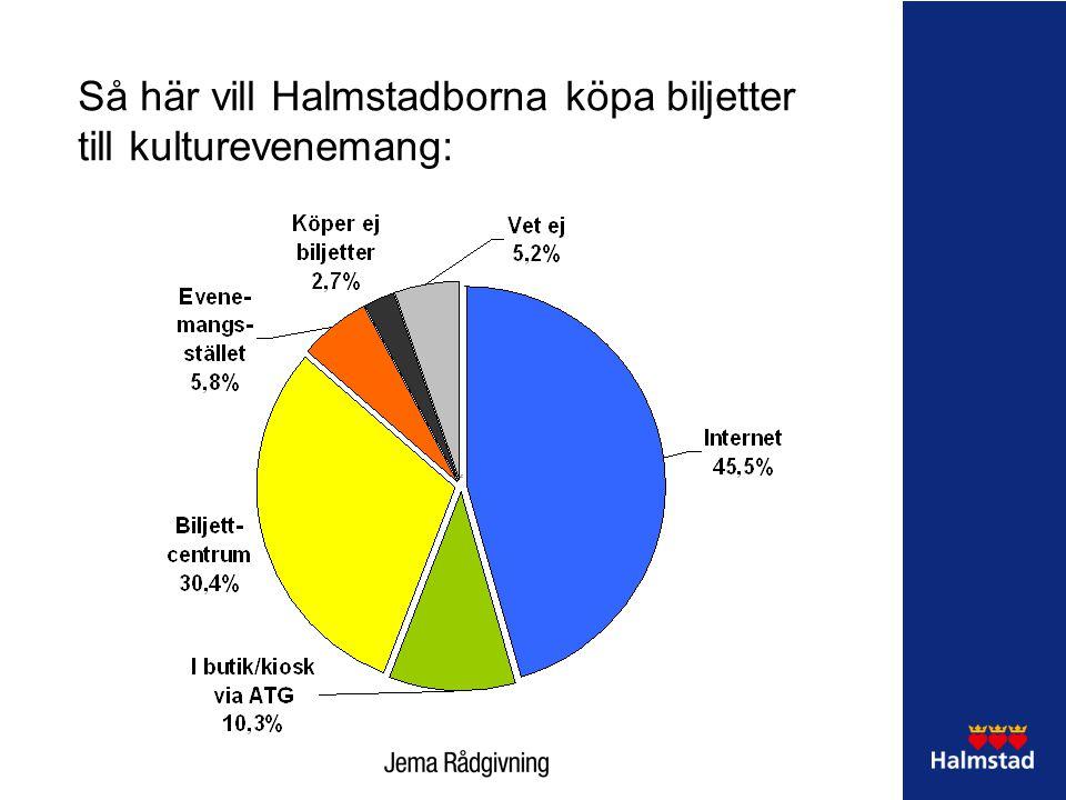 Så här vill Halmstadborna köpa biljetter till kulturevenemang: