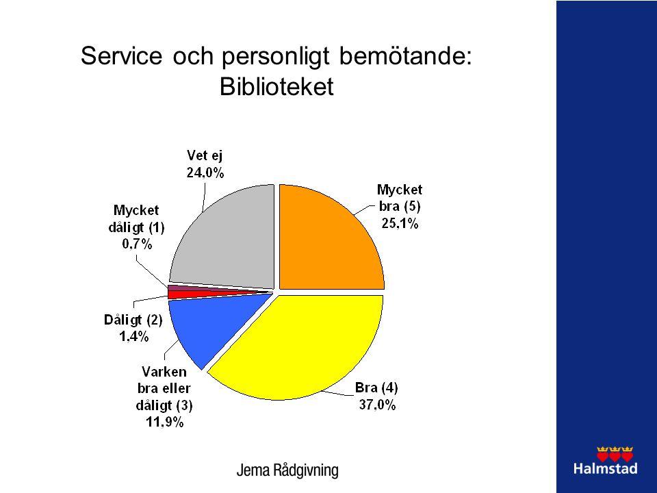 Service och personligt bemötande: Biblioteket