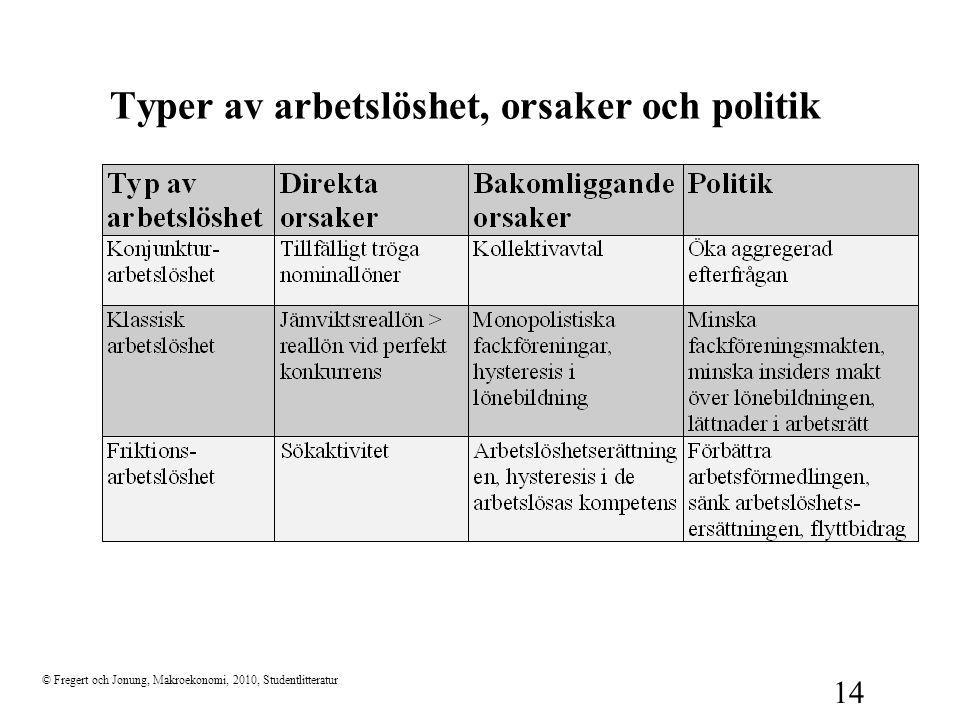 © Fregert och Jonung, Makroekonomi, 2010, Studentlitteratur 14 Typer av arbetslöshet, orsaker och politik