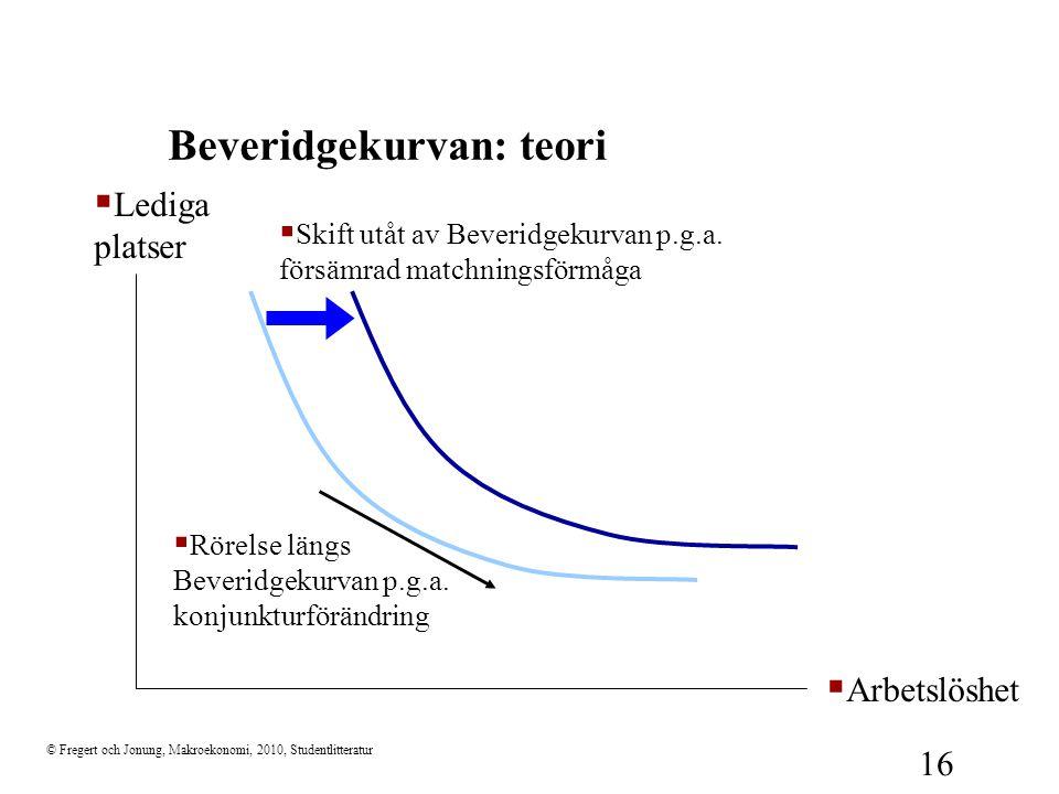 © Fregert och Jonung, Makroekonomi, 2010, Studentlitteratur 16 Beveridgekurvan: teori  Lediga platser  Arbetslöshet  Rörelse längs Beveridgekurvan p.g.a.