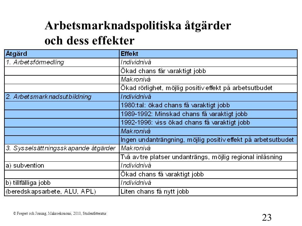 © Fregert och Jonung, Makroekonomi, 2010, Studentlitteratur 23 Arbetsmarknadspolitiska åtgärder och dess effekter