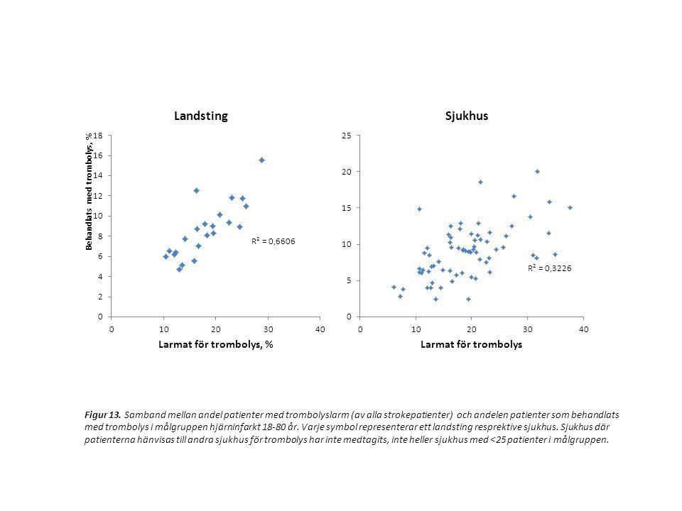 Figur 13. Samband mellan andel patienter med trombolyslarm (av alla strokepatienter) och andelen patienter som behandlats med trombolys i målgruppen h