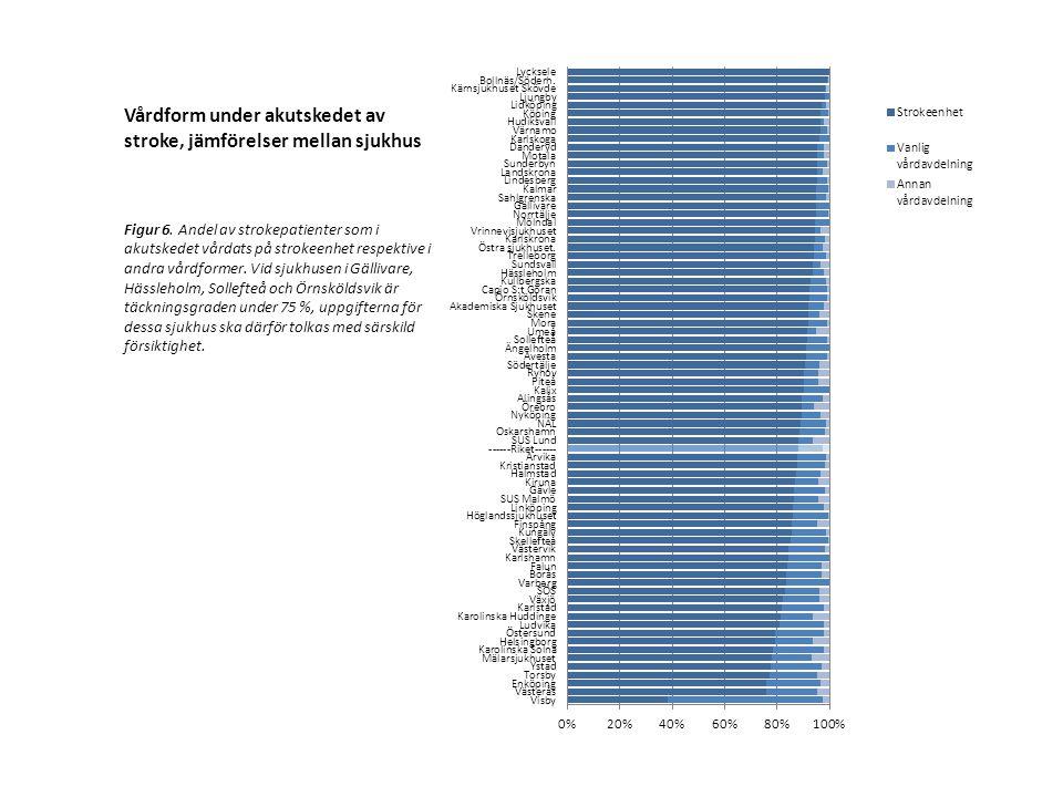 Vårdform under akutskedet av stroke, jämförelser mellan sjukhus Figur 6. Andel av strokepatienter som i akutskedet vårdats på strokeenhet respektive i