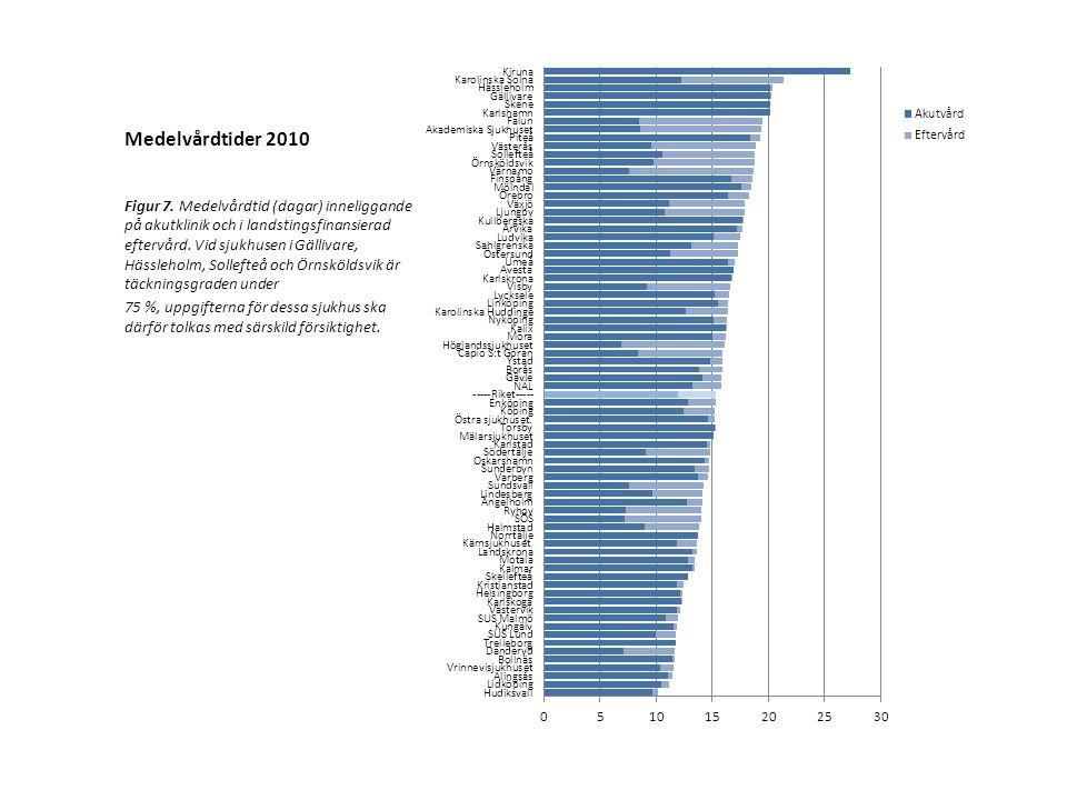 Medelvårdtider 2010 Figur 7.