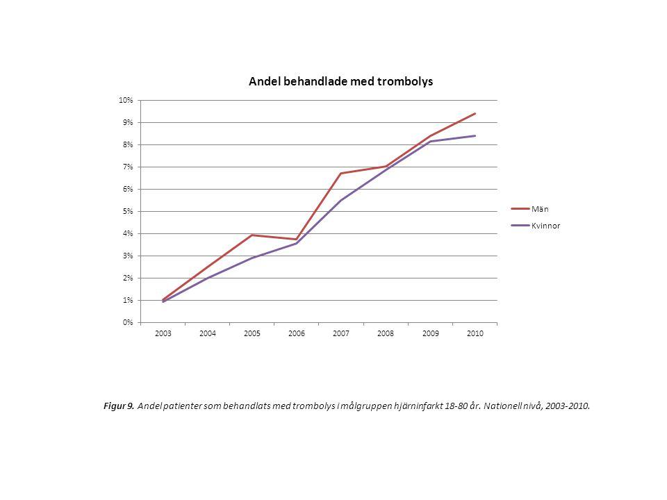Figur 9. Andel patienter som behandlats med trombolys i målgruppen hjärninfarkt 18-80 år. Nationell nivå, 2003-2010.