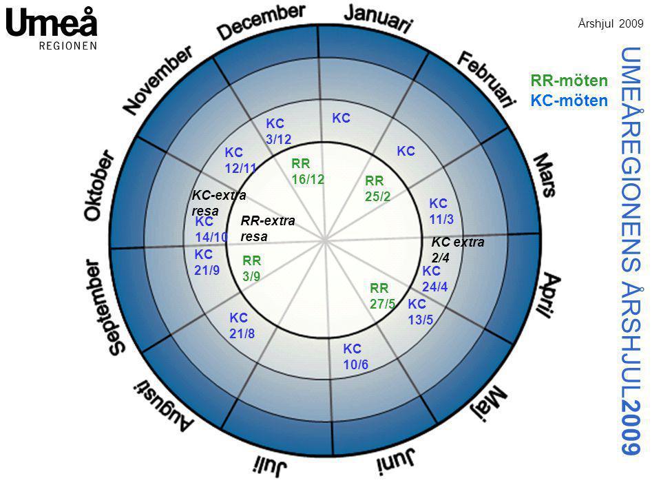 RR 25/2 RR 27/5 RR 3/9 RR 16/12 KC 11/3 KC 24/4 KC 13/5 KC 10/6 KC 21/8 KC 21/9 KC 14/10 KC 12/11 KC 3/12 RR-extra resa KC-extra resa KC extra 2/4 RR-