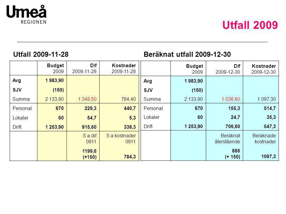 Budget 2009 Dif 2009-11-28 Kostnader 2009-11-28 Avg1 983,90 SJV(150) Summa2 133,901 349,50784,40 Personal670229,3440,7 Lokaler6054,75,3 Drift1 253,909