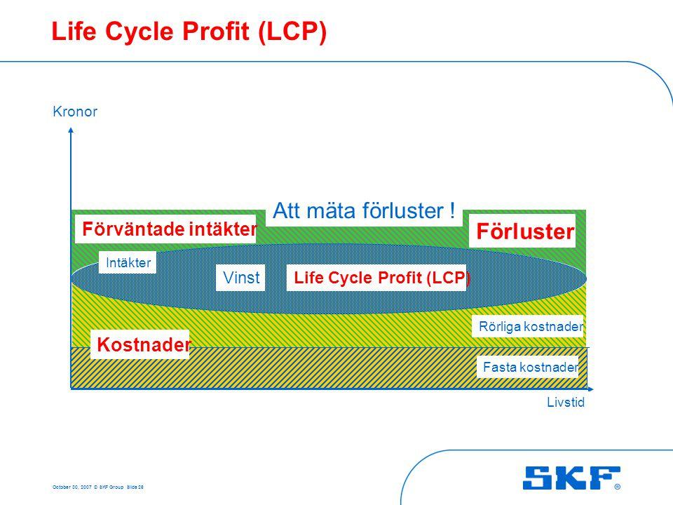 October 30, 2007 © SKF Group Slide 26 Life Cycle Profit (LCP) Fasta kostnader Rörliga kostnader Kronor Livstid VinstLife Cycle Profit (LCP) Intäkter F