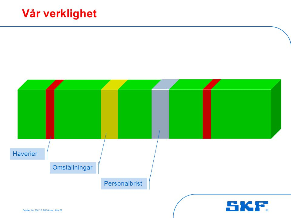 October 30, 2007 © SKF Group Slide 28 Vår verklighet Haverier Omställningar Personalbrist